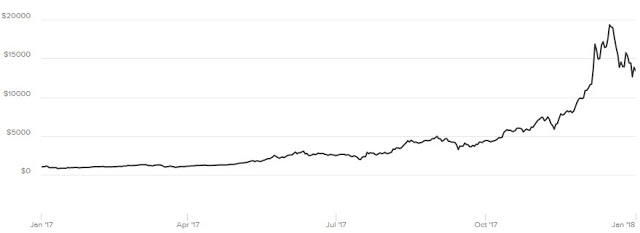 Bitcoin Graph for Year 2017